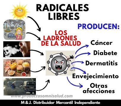 Radicales libres y el cáncer